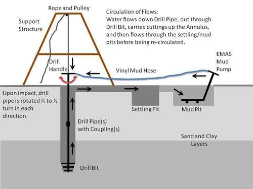 Funcionamiento del Sistema de perforación EMAS